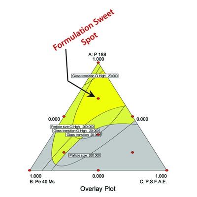 Mixture Design for Optimal Formulations